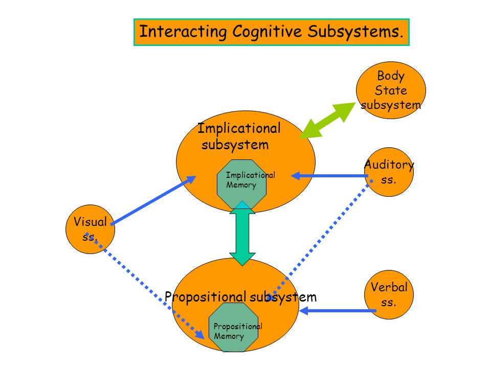 Body State subsystem Auditory ss. Visual ss. Interacting Cognitive Subsystems. Implicational subsystem Implicational Memory Propositional subsystem Pr