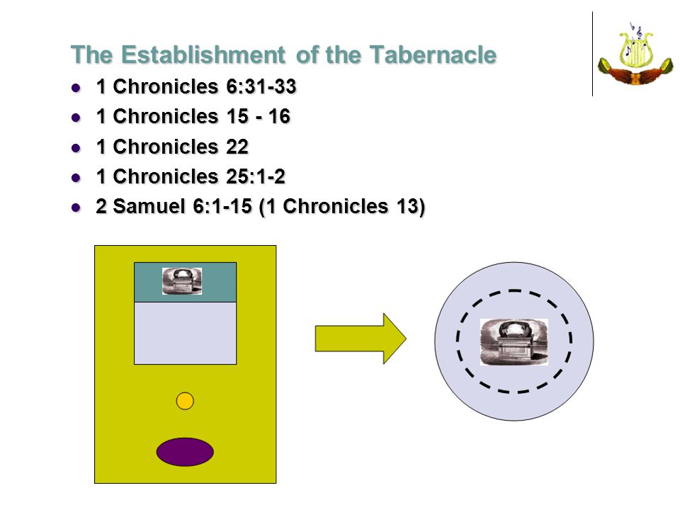The Establishment of the Tabernacle 1 Chronicles 6:31-33 1 Chronicles 6:31-33 1 Chronicles 15 - 16 1 Chronicles 15 - 16 1 Chronicles 22 1 Chronicles 22 1 Chronicles 25:1-2 1 Chronicles 25:1-2 2 Samuel 6:1-15 (1 Chronicles 13) 2 Samuel 6:1-15 (1 Chronicles 13)