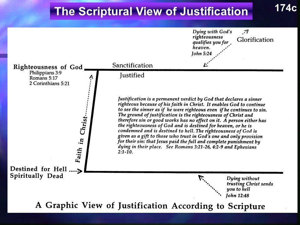 174c The Scriptural View of Justification 神的义 腓三 9 罗五 17 林后五 21 成圣 称义 圣经的称义图观 注定下地狱 死在灵里 信基督 荣耀 死于神的义使你合格 地近天堂。约五 24 没有信靠基督而死送 你去地狱。约十二 48 称义是个神给永久的定案来宣称罪人因他对基督的信而成 为义。这使神继续地看这罪人为义,即使他继续地犯罪。 称义的根基是在于基督的义所以罪和善工在它没有效果。 一个人只有神的义而注定去天堂,或者他被前最并且注定 去地狱。神的义是以礼物给凡所相信神的独一为他们的罪 的供应:就是耶稣替他们死来完整地付了代价与惩罚。参 罗三 21-26, 四 2-9, 弗二 1-10.