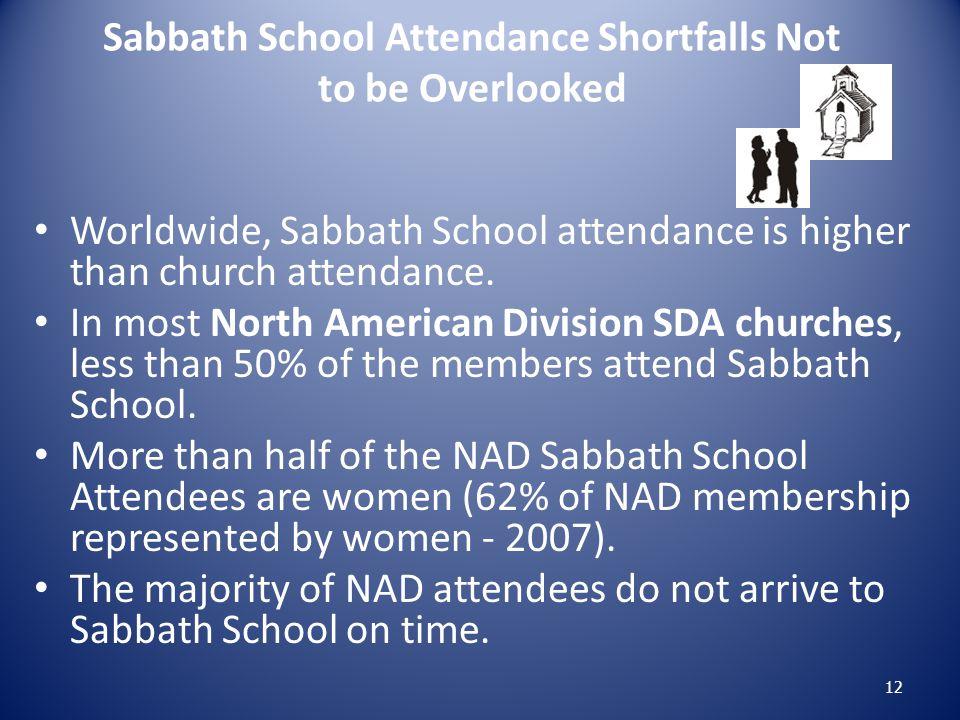 Sabbath School Attendance Shortfalls Not to be Overlooked Worldwide, Sabbath School attendance is higher than church attendance. In most North America