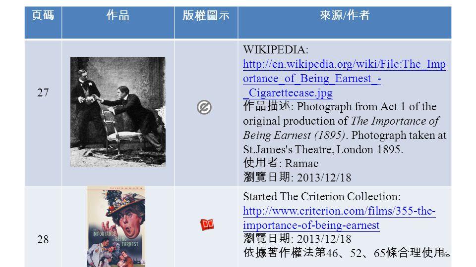 頁碼作品版權圖示來源 / 作者 27 WIKIPEDIA: http://en.wikipedia.org/wiki/File:The_Imp ortance_of_Being_Earnest_- _Cigarettecase.jpg 作品描述 : Photograph from Act 1 of