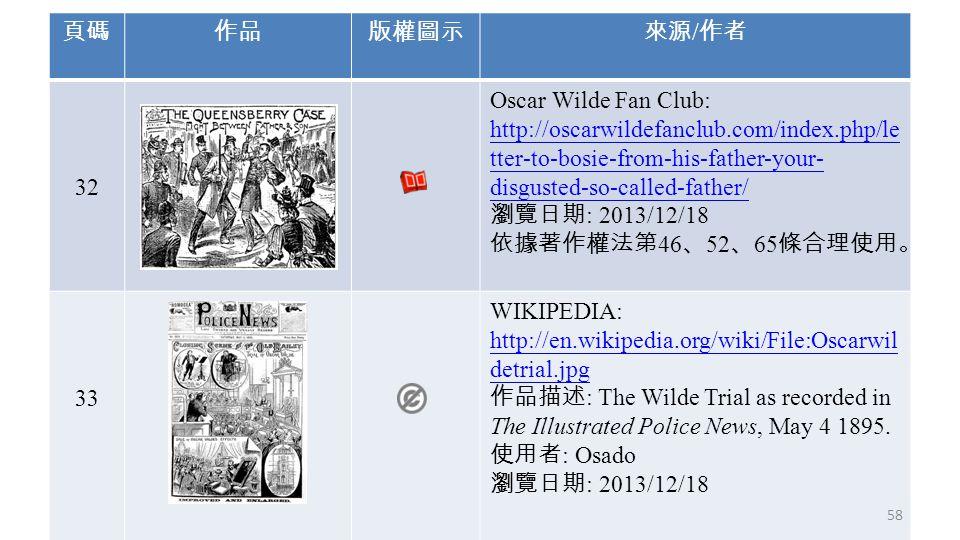 頁碼作品版權圖示來源 / 作者 32 Oscar Wilde Fan Club: http://oscarwildefanclub.com/index.php/le tter-to-bosie-from-his-father-your- disgusted-so-called-father/ 瀏覽日