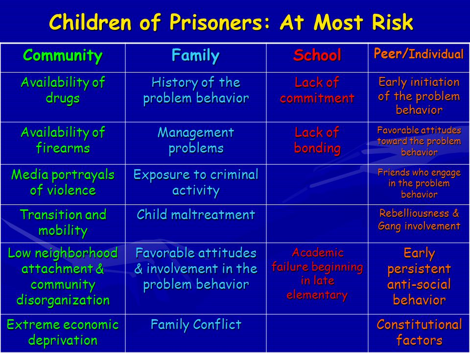 Children of Prisoners: At Most Risk CommunityFamilySchool Peer/ Individual Availability of drugs History of the problem behavior Lack of commitment Early initiation of the problem behavior Availability of firearms Management problems Lack of bonding Favorable attitudes toward the problem behavior Media portrayals of violence Exposure to criminal activity Friends who engage in the problem behavior Transition and mobility Child maltreatment Rebelliousness & Gang involvement Low neighborhood attachment & community disorganization Favorable attitudes & involvement in the problem behavior Academic failure beginning in late elementary Early persistent anti-social behavior Extreme economic deprivation Family Conflict Constitutional factors