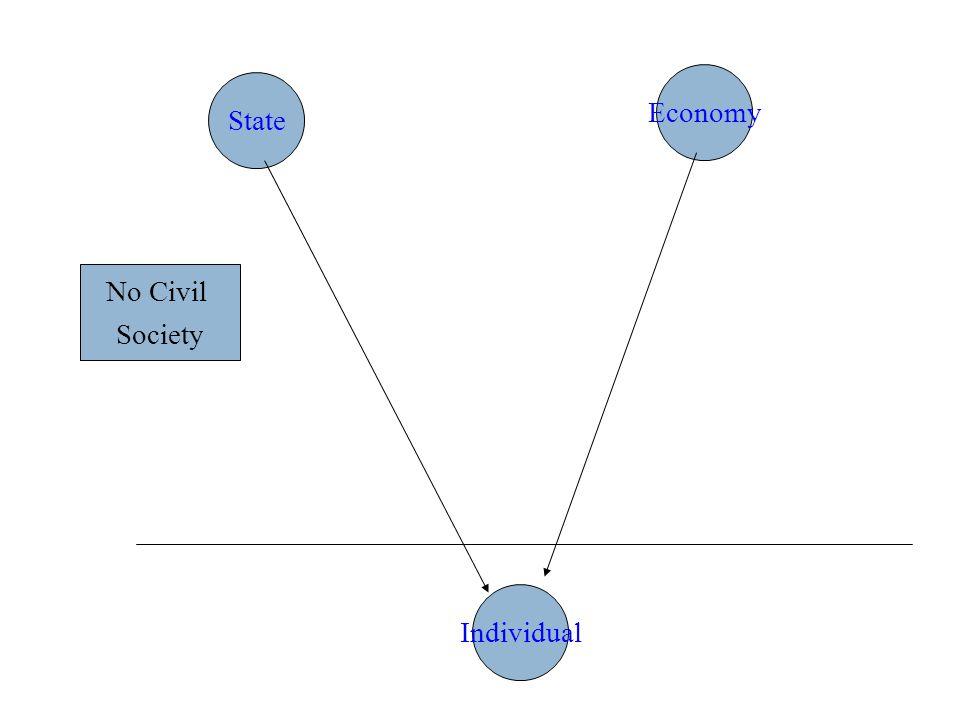 State Economy No Civil Society Individual