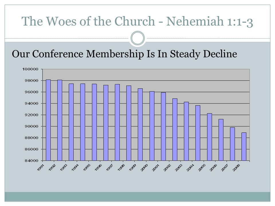 The Woes of the Church - Nehemiah 1:1-3 Our Conference Membership Is In Steady Decline
