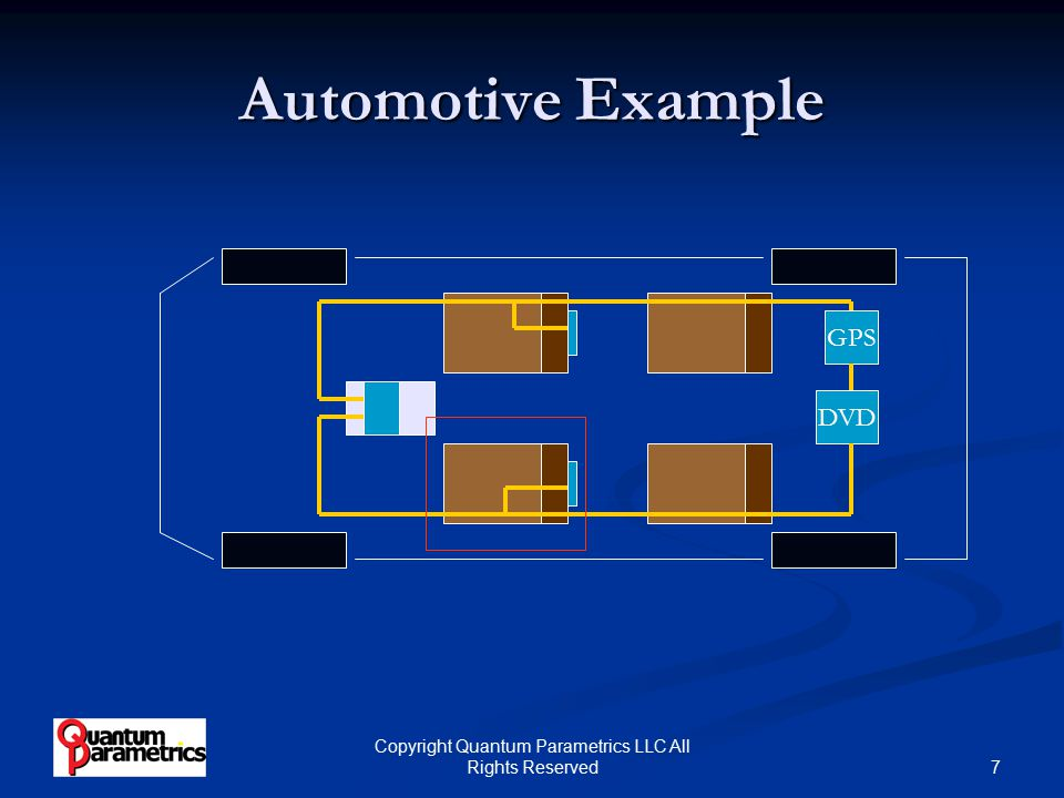 8 Copyright Quantum Parametrics LLC All Rights Reserved Automotive Example (continued) DISPLAYDISPLAY Versa PHY Heat Cool Position Occupied 1394 Bus Low Speed Backchannel