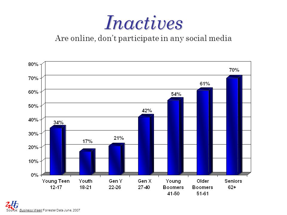 H G Inactives Inactives Are online, don't participate in any social media Source: Business Week Forrester Data June, 2007