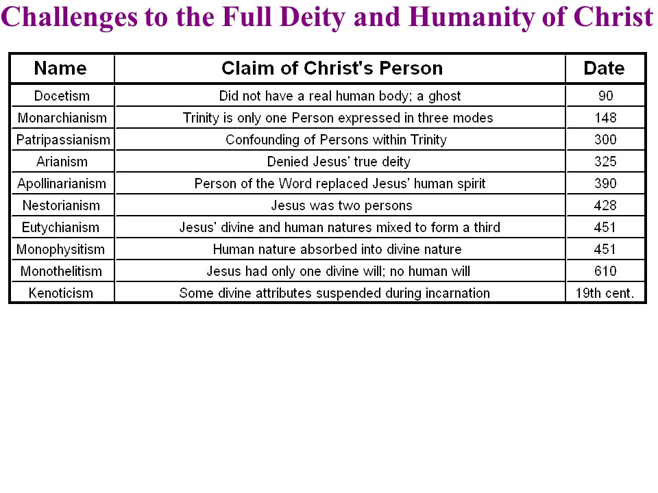 Challenges to the Full Deity and Humanity of Christ