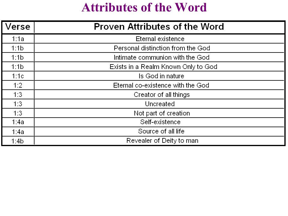 Attributes of the Word