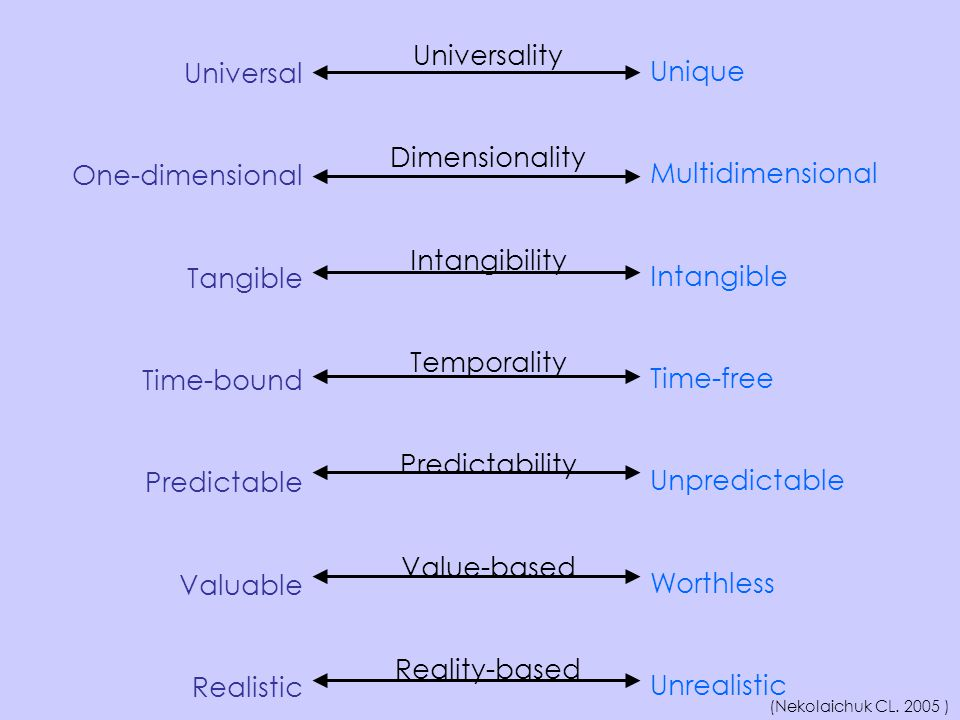 Universality Dimensionality Intangibility Temporality Predictability Value-based Reality-based Universal One-dimensional Tangible Time-bound Predictab