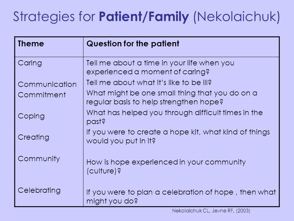 Strategies for Patient/Family (Nekolaichuk) Nekolaichuk CL, Jevne RF, (2003) ThemeQuestion for the patient Caring Communication Commitment Coping Crea