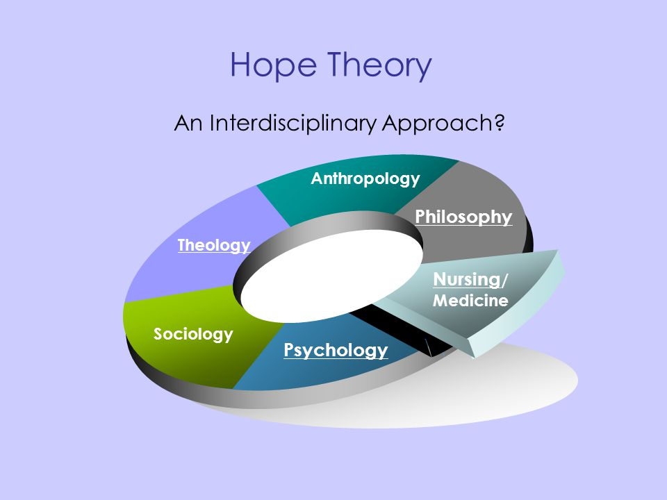 Hope Theory Theology Anthropology Philosophy Nursing / Medicine Sociology Psychology An Interdisciplinary Approach?