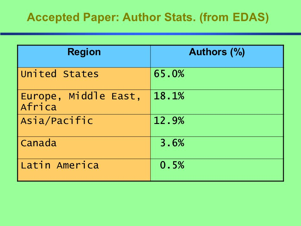 Accepted Paper: Author Stats.