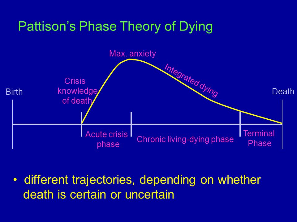 Pattison's Phase Theory of Dying different trajectories, depending on whether death is certain or uncertain Birth Death Crisis knowledge of death Max.