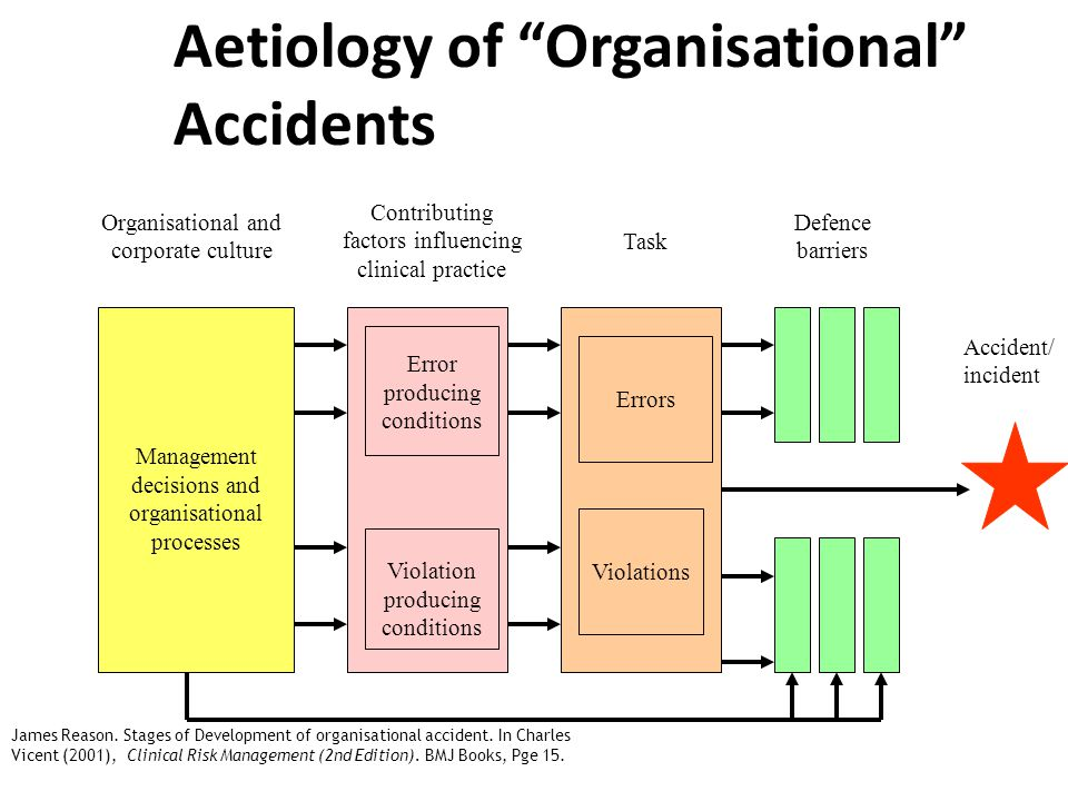 James Reason. Stages of Development of organisational accident.