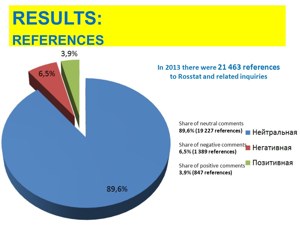 2 In 2013 there were 21 463 references to Rosstat and related inquiries Share of neutral comments 89,6% (19 227 references) Share of negative comments