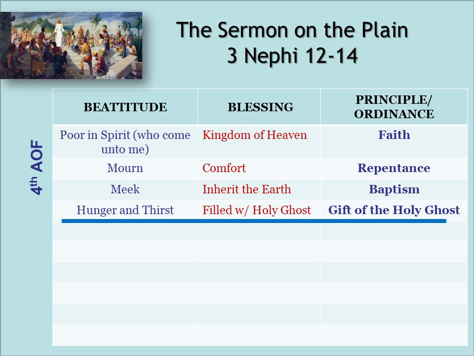BEATTITUDE BLESSING PRINCIPLE/ ORDINANCE Poor in Spirit (who come unto me) Kingdom of HeavenFaith MournComfortRepentance MeekInherit the EarthBaptism Hunger and ThirstFilled w/ Holy GhostGift of the Holy Ghost The Sermon on the Plain 3 Nephi 12-14 4 th AOF