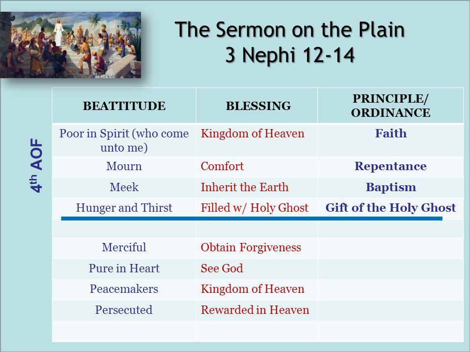 BEATTITUDE BLESSING PRINCIPLE/ ORDINANCE Poor in Spirit (who come unto me) Kingdom of HeavenFaith MournComfortRepentance MeekInherit the EarthBaptism