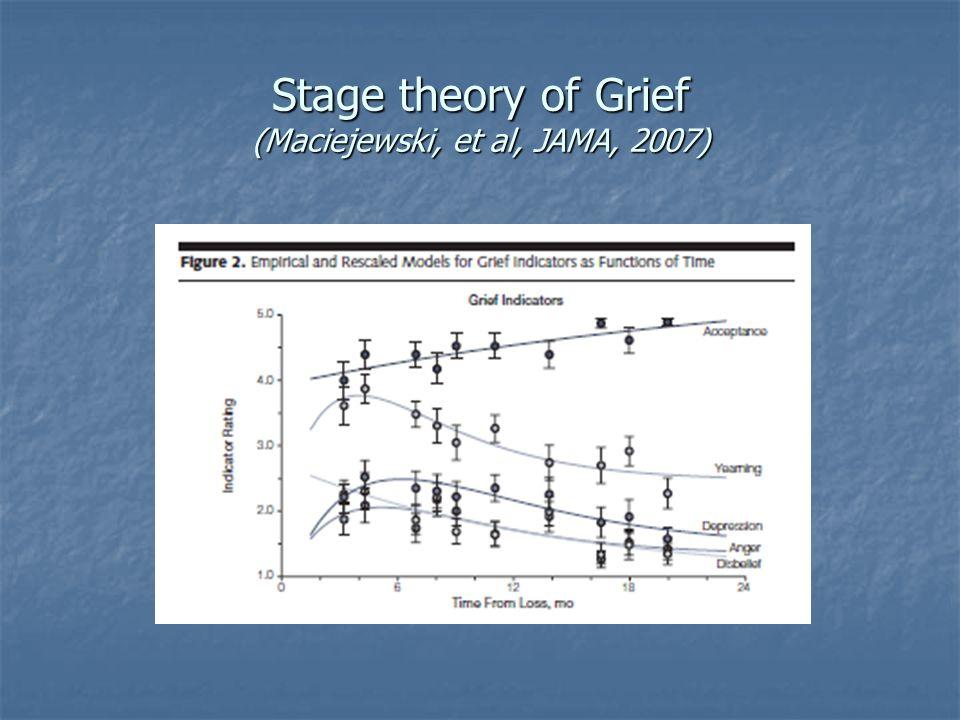 Stage theory of Grief (Maciejewski, et al, JAMA, 2007)