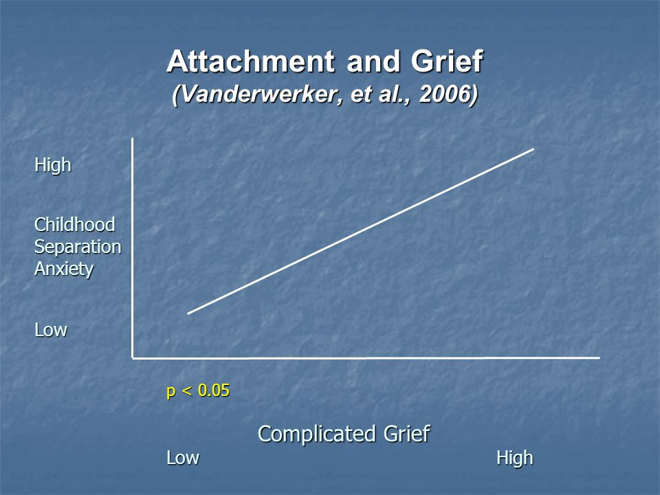 Attachment and Grief (Vanderwerker, et al., 2006) HighChildhoodSeparationAnxiety Low p < 0.05 Complicated Grief Complicated Grief LowHigh