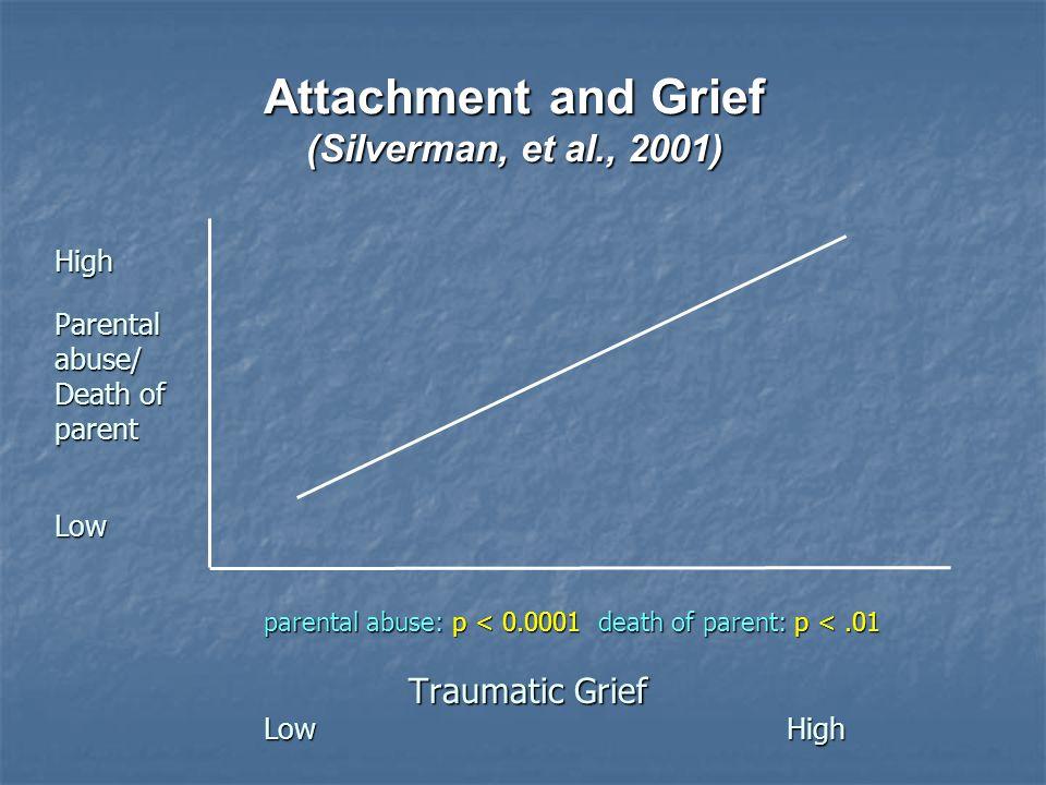 Attachment and Grief (Silverman, et al., 2001) HighParentalabuse/ Death of parent Low parental abuse: p < 0.0001 death of parent: p <.01 Traumatic Grief Traumatic Grief LowHigh