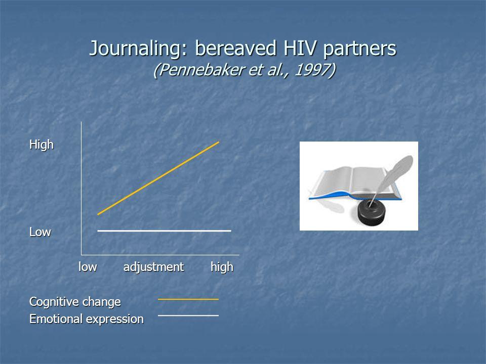 Journaling: bereaved HIV partners (Pennebaker et al., 1997) HighLow low adjustment high low adjustment high Cognitive change Emotional expression