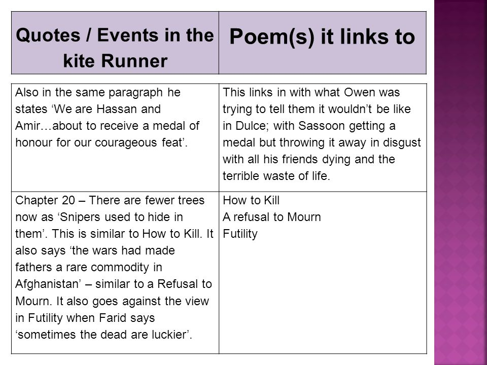 Quotes / Events in the kite Runner Poem(s) it links to Also in the same paragraph he states 'We are Hassan and Amir…about to receive a medal of honour