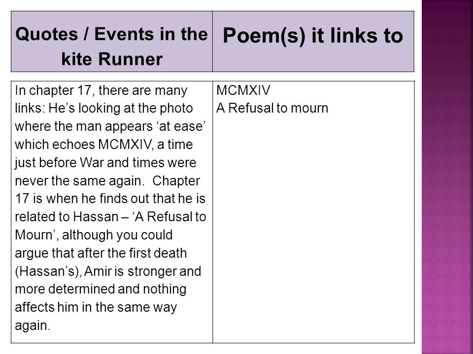 Quotes / Events in the kite Runner Poem(s) it links to In chapter 17, there are many links: He's looking at the photo where the man appears 'at ease'