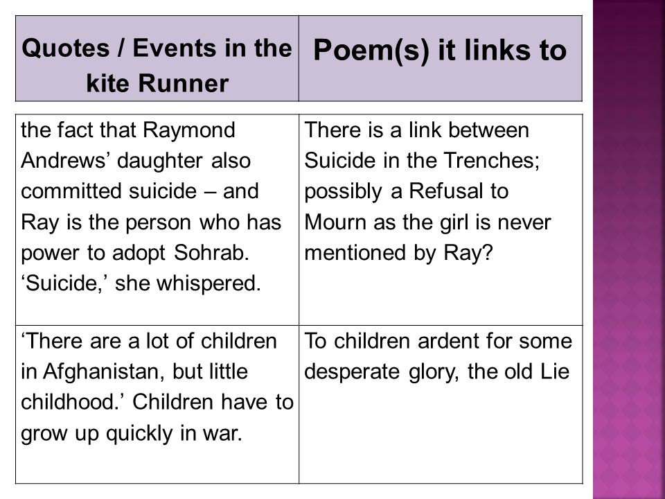 Quotes / Events in the kite Runner Poem(s) it links to the fact that Raymond Andrews' daughter also committed suicide – and Ray is the person who has