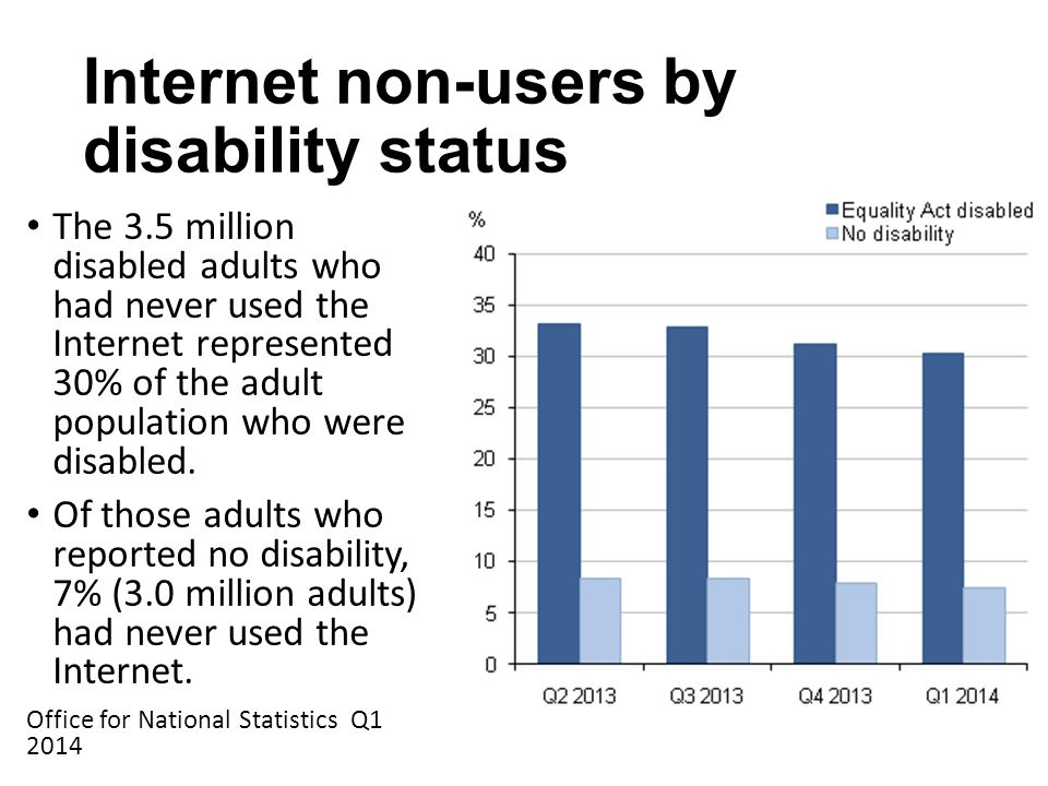 Internet non-users by disability status The 3.5 million disabled adults who had never used the Internet represented 30% of the adult population who were disabled.