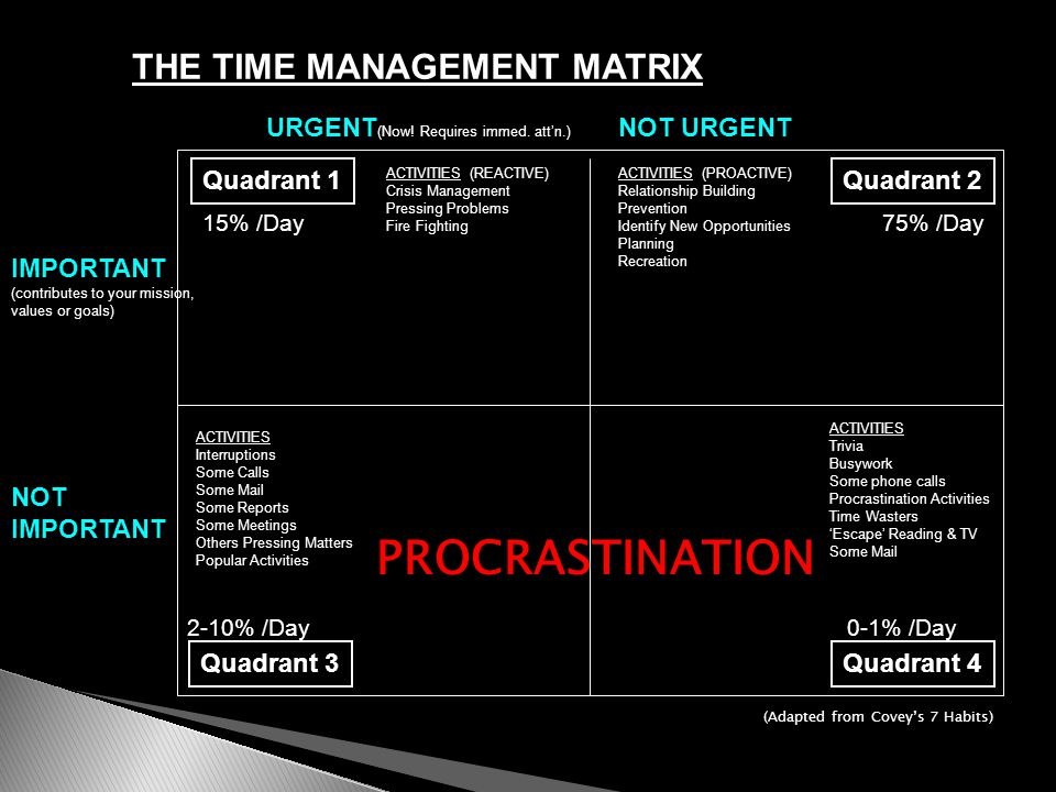 THE TIME MANAGEMENT MATRIX URGENT (Now. Requires immed.