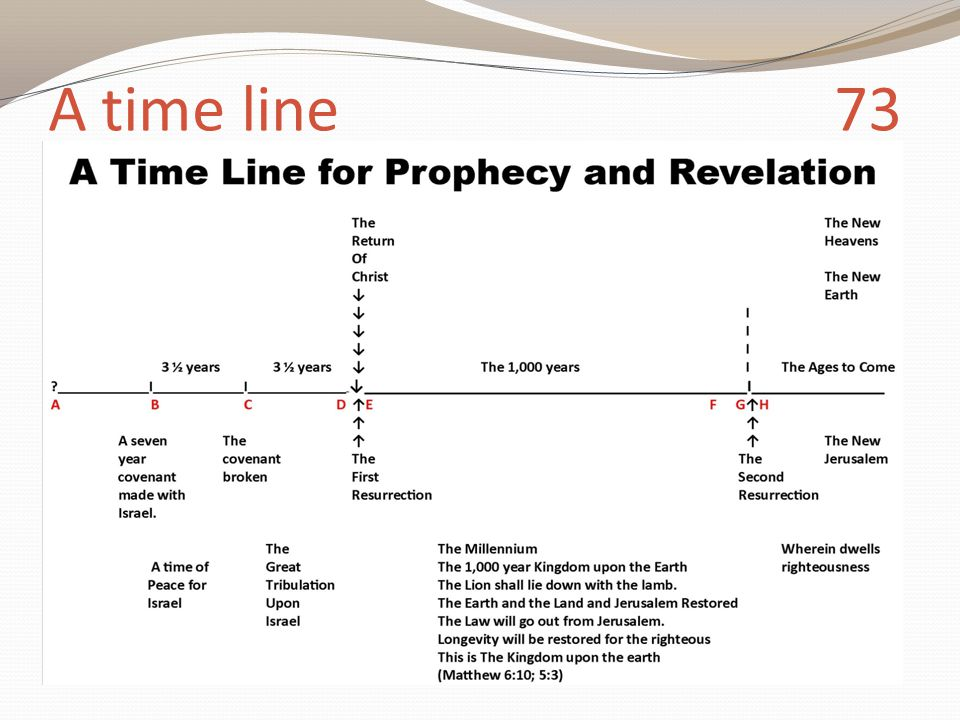 A time line 73