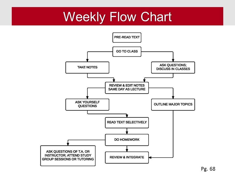 Weekly Flow ChartWeekly Flow Chart Pg. 68