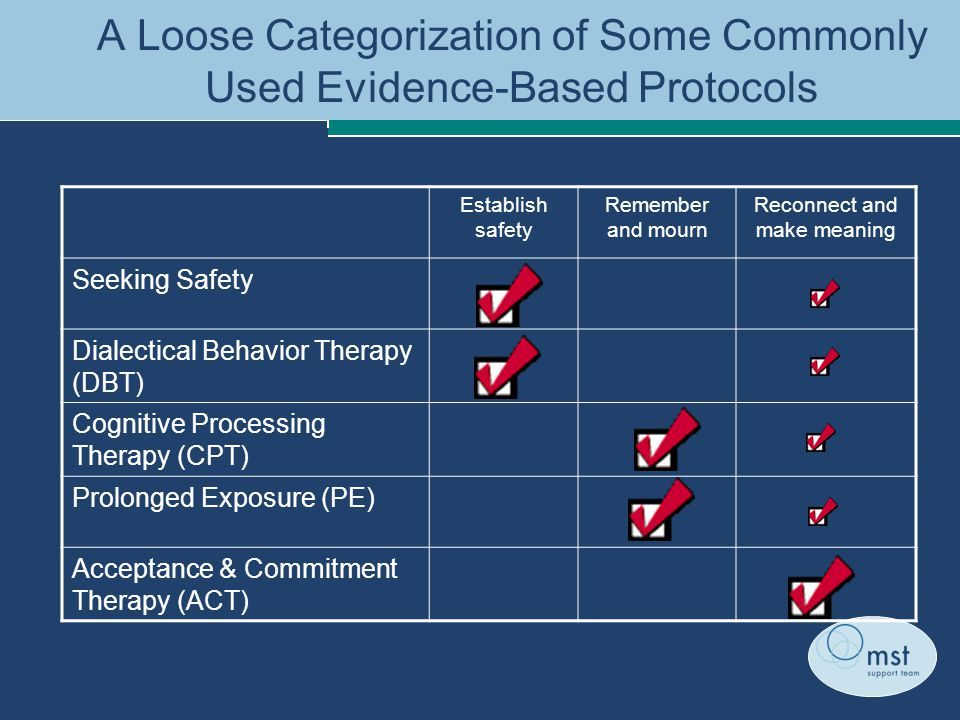 A Loose Categorization of Some Commonly Used Evidence-Based Protocols Establish safety Remember and mourn Reconnect and make meaning Seeking Safety Dialectical Behavior Therapy (DBT) Cognitive Processing Therapy (CPT) Prolonged Exposure (PE) Acceptance & Commitment Therapy (ACT)