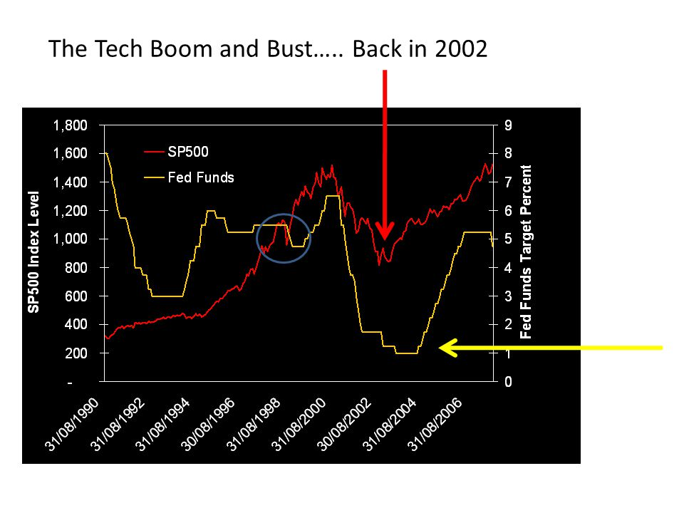 The Tech Boom and Bust….. Back in 2002