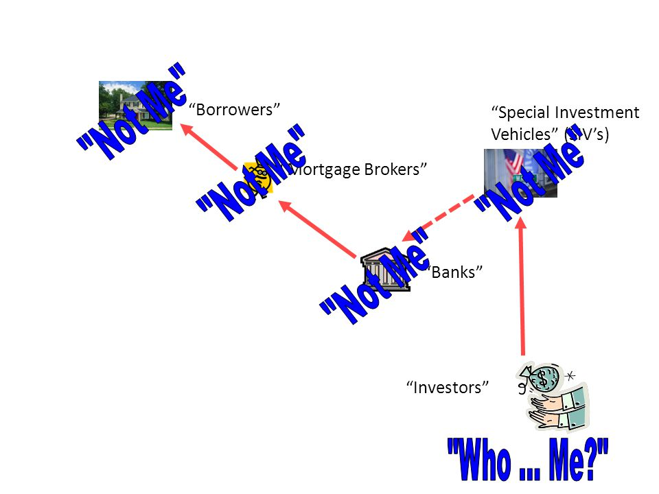 """Borrowers"" ""Mortgage Brokers"" ""Banks"" ""Special Investment Vehicles"" (SIV's) ""Investors"""