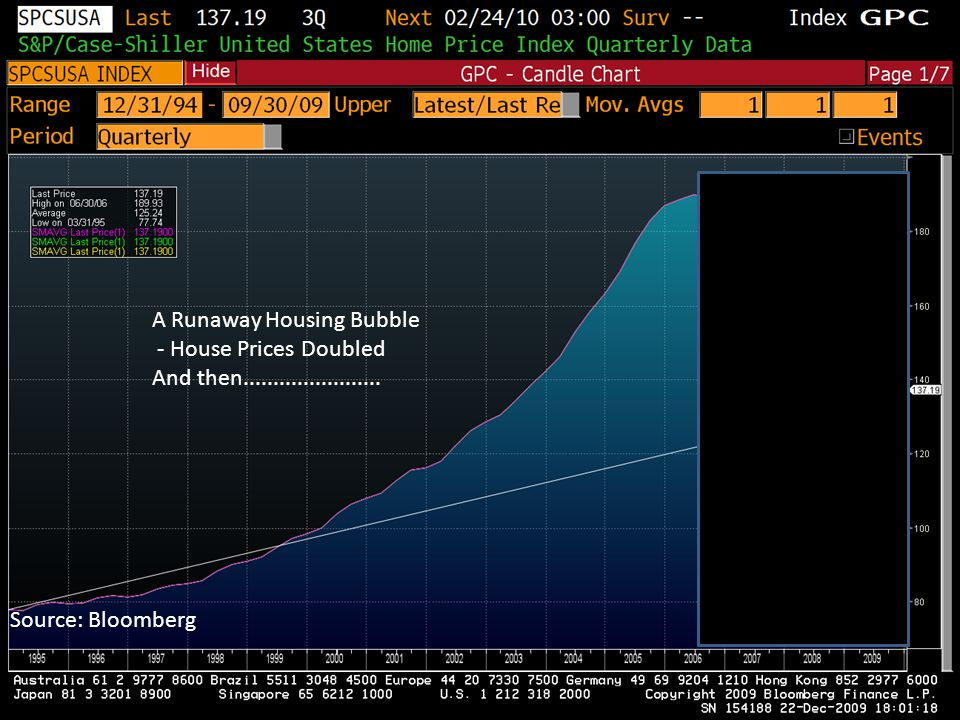 A Runaway Housing Bubble - House Prices Doubled And then....................... Source: Bloomberg