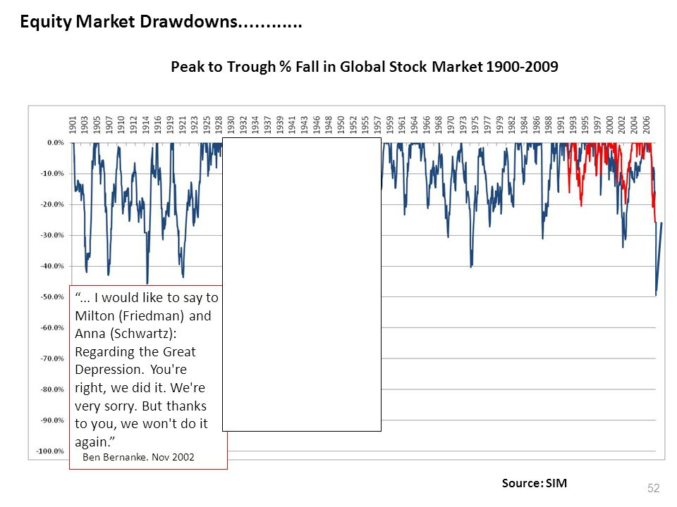"52 Current ""Crisis"" is quite normal Equity Market Drawdowns............ Peak to Trough % Fall in Global Stock Market 1900-2009 Source: SIM ""... I woul"