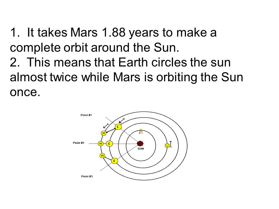 1. It takes Mars 1.88 years to make a complete orbit around the Sun. 2. This means that Earth circles the sun almost twice while Mars is orbiting the