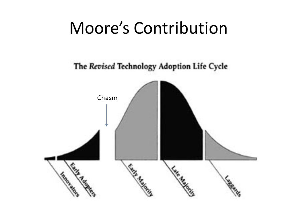Moore's Contribution Chasm