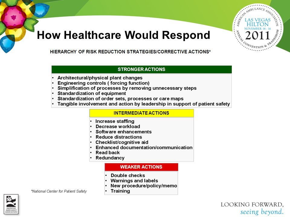 How Healthcare Would Respond