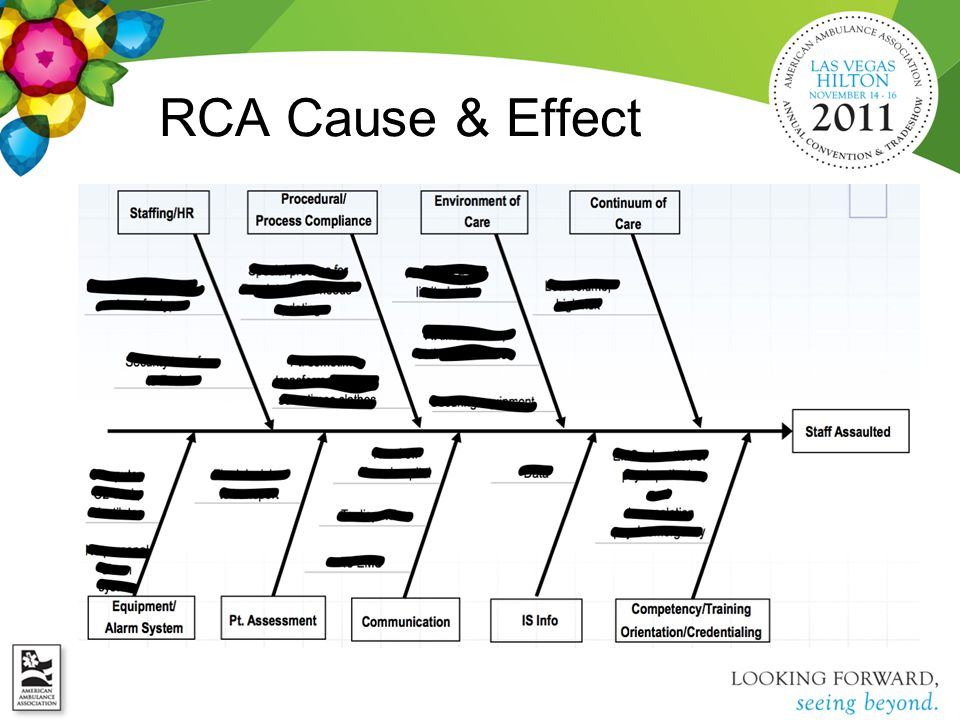 RCA Cause & Effect