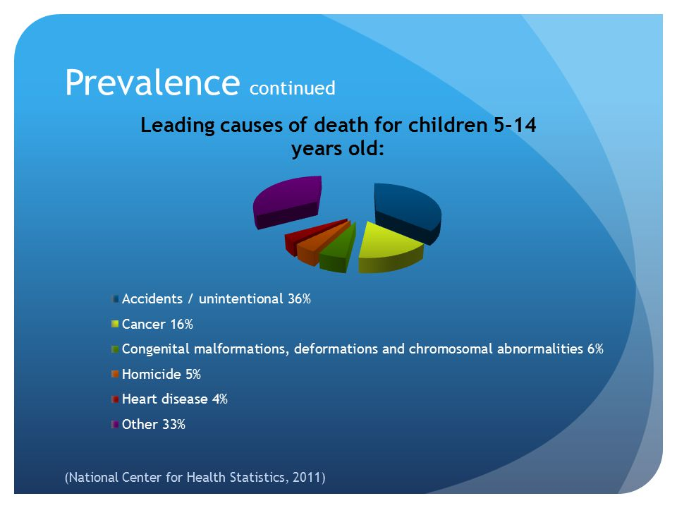 Prevalence By the time a child finishes high school 40% will experience the death of a peer 20% will have witnessed a death