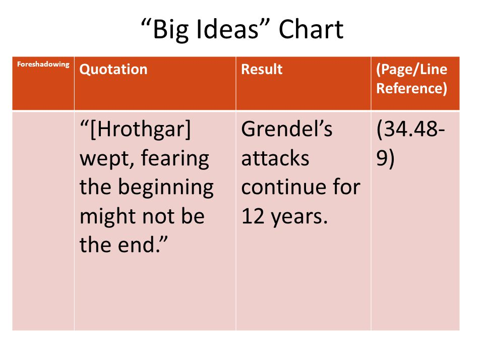Big Ideas Chart Foreshadowing QuotationResult(Page/Line Reference) [Hrothgar] wept, fearing the beginning might not be the end. Grendel's attacks continue for 12 years.