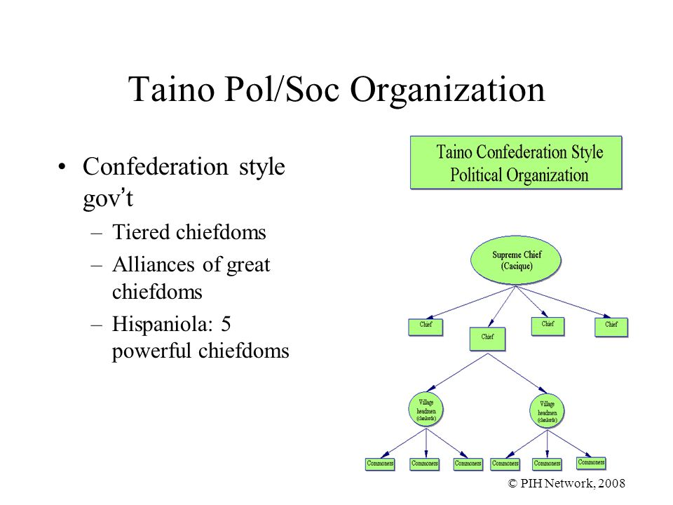 © PIH Network, 2008 Taino Pol/Soc Organization Confederation style gov't –Tiered chiefdoms –Alliances of great chiefdoms –Hispaniola: 5 powerful chiefdoms
