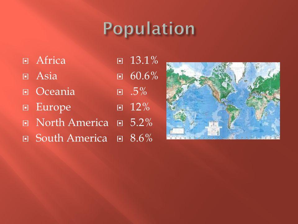  Africa  Asia  Oceania  Europe  North America  South America  13.1%  60.6% .5%  12%  5.2%  8.6%