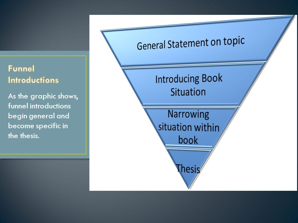 As the graphic shows, funnel introductions begin general and become specific in the thesis.