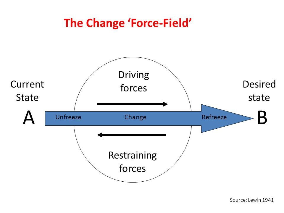 The Change 'Force-Field' Driving forces Restraining forces Current State AB Desired state UnfreezeChangeRefreeze Source; Lewin 1941