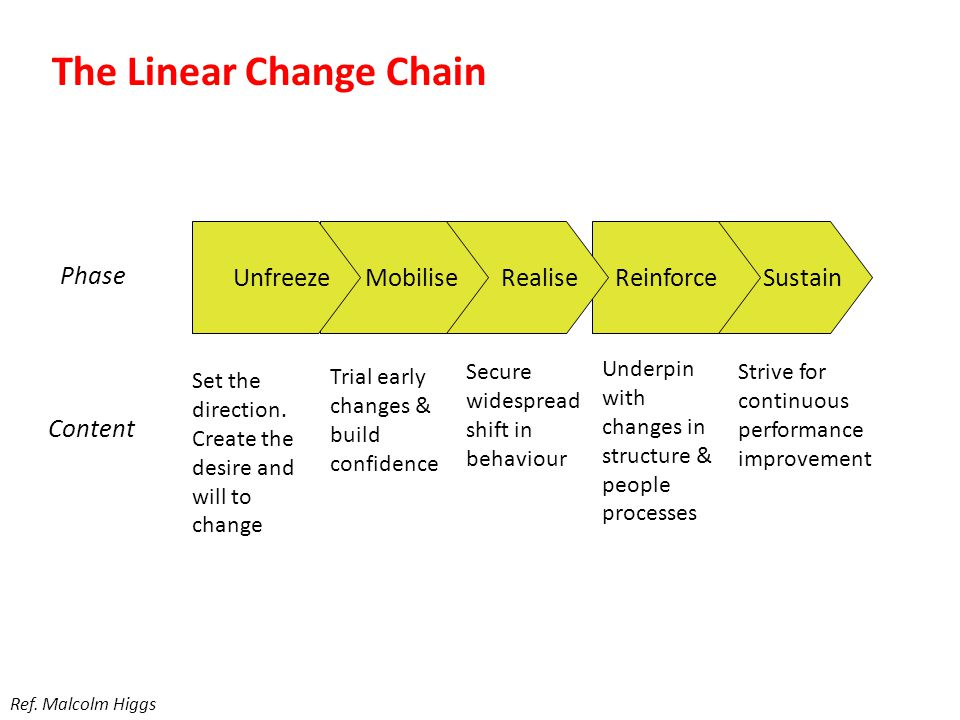 Sustain ReinforceRealiseMobilise The Linear Change Chain Unfreeze Phase Set the direction.