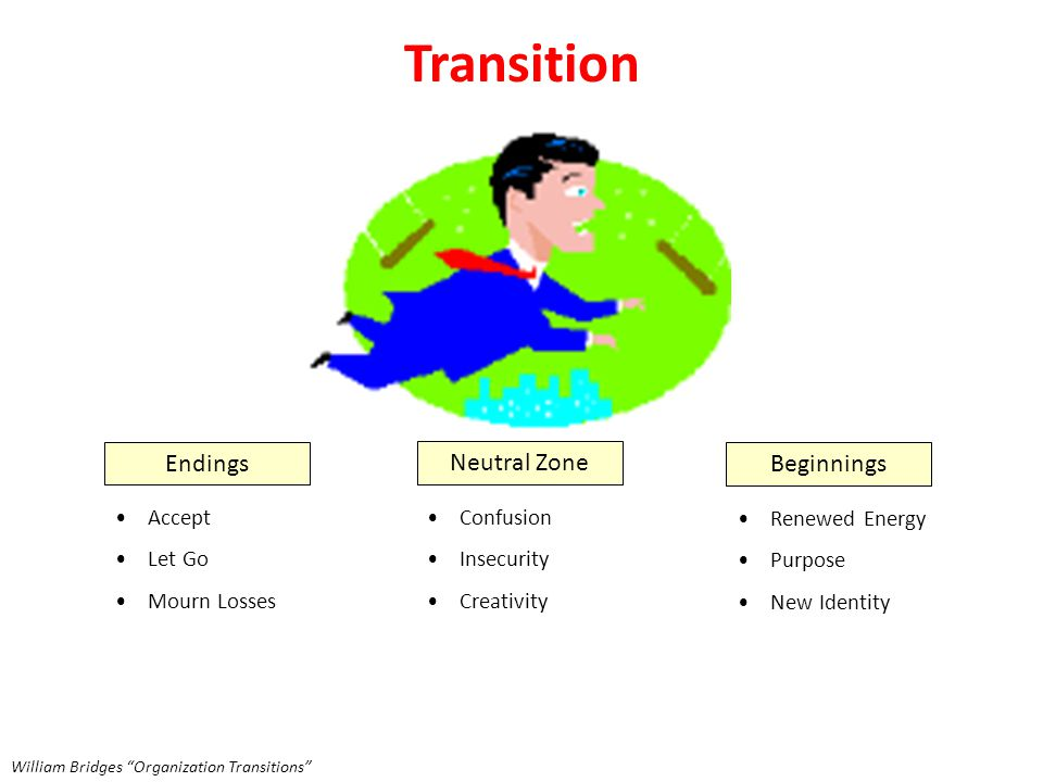 Transition Endings Neutral Zone Beginnings Accept Let Go Mourn Losses Confusion Insecurity Creativity Renewed Energy Purpose New Identity William Bridges Organization Transitions